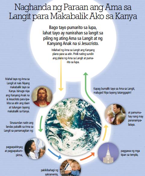 paano makabalik sa piling ng Diyos infographic
